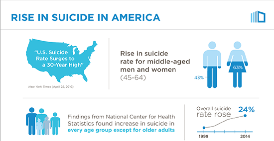 Rise in Suicide in America